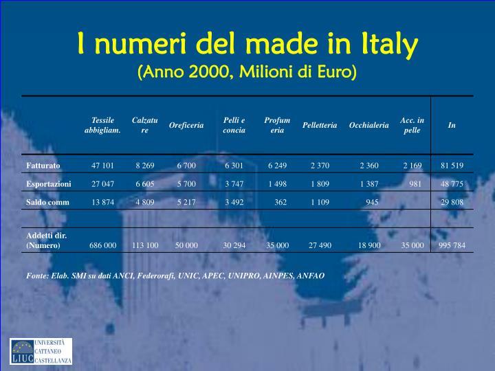 I numeri del made in Italy