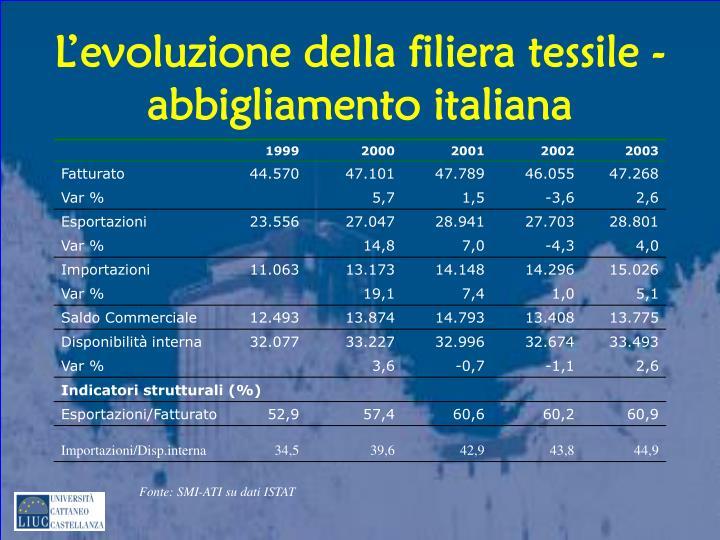 L evoluzione della filiera tessile abbigliamento italiana