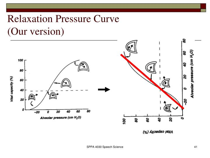 Relaxation Pressure Curve