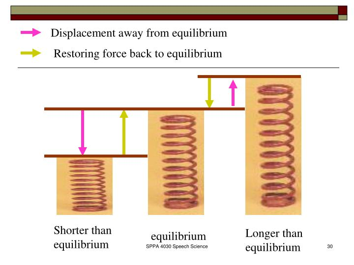 Displacement away from equilibrium
