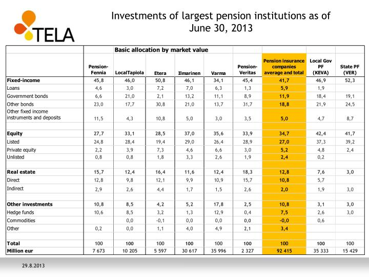 investments of largest pension institutions as of june 30 2013 n.