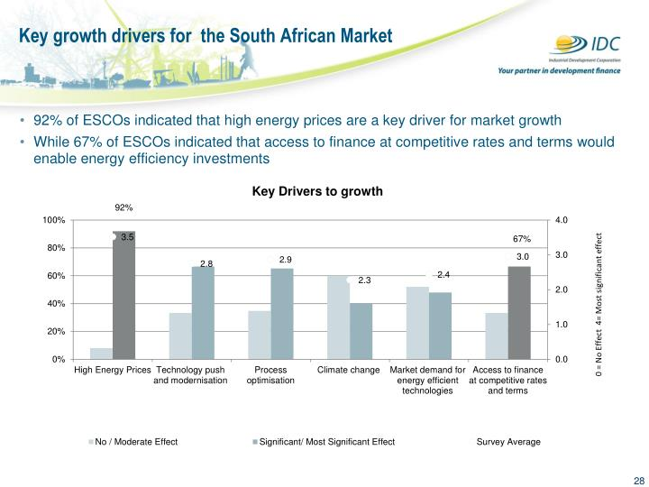 Key growth drivers for  the South African Market
