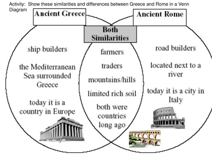 PPT - Lecture # 6: Ancient Roman Civilization: PowerPoint ...