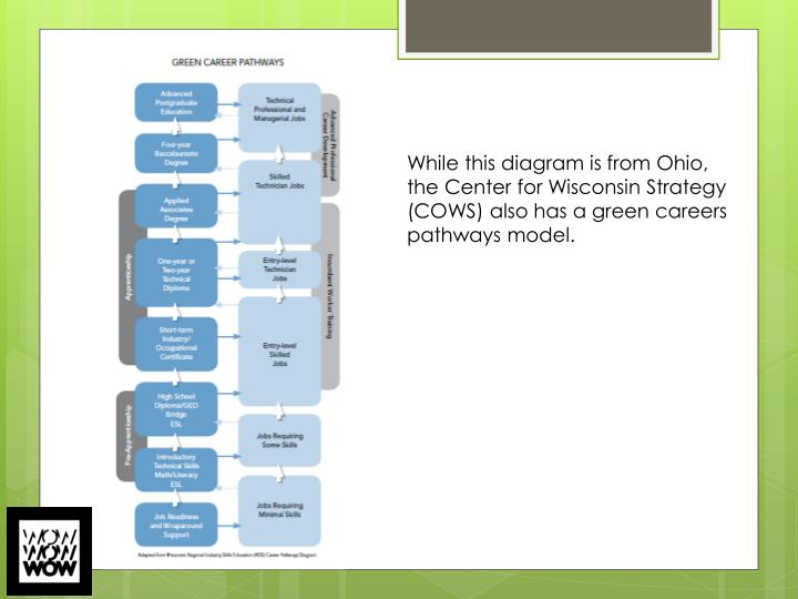While this diagram is from Ohio,  the Center for Wisconsin Strategy (COWS) also has a green careers pathways model.