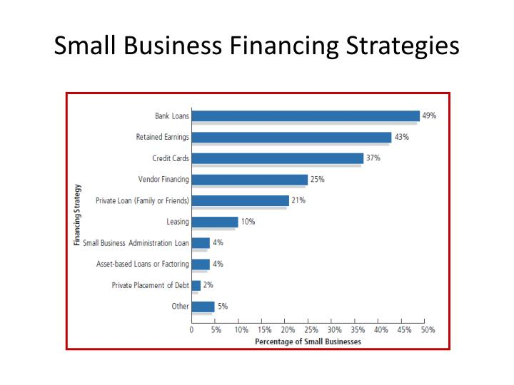 Small Business Financing Strategies