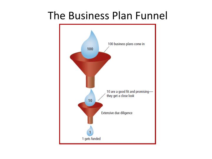The Business Plan Funnel