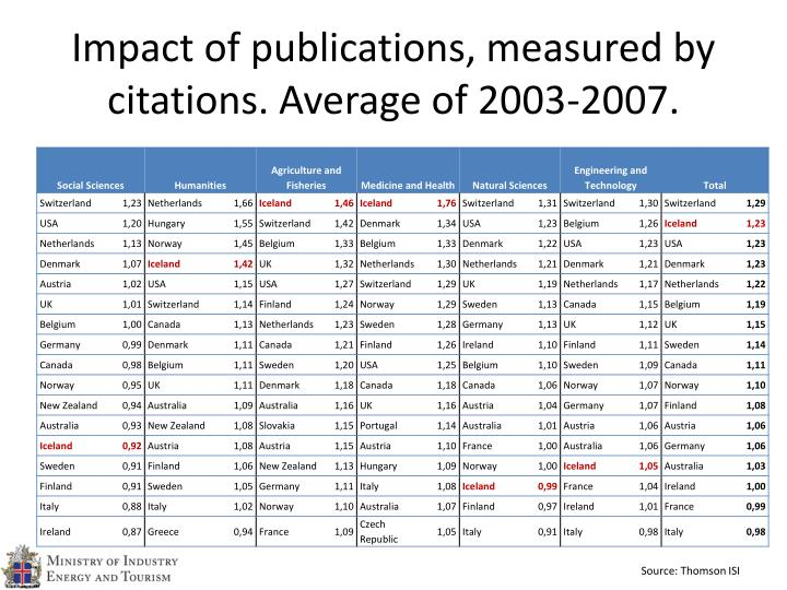 Impact of publications, measured by citations. Average of 2003-2007.