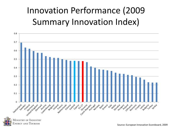 Innovation Performance (2009 Summary Innovation Index)