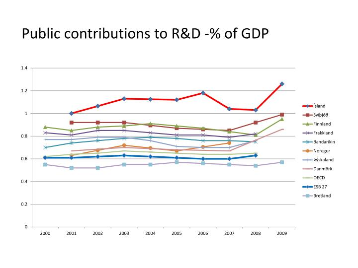 Public contributions to R&D -% of GDP