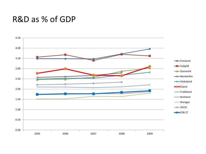 R&D as % of GDP