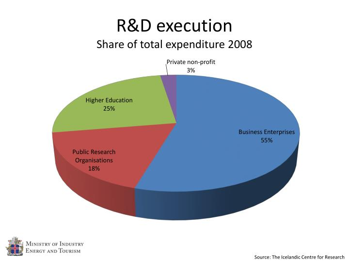 R&D execution