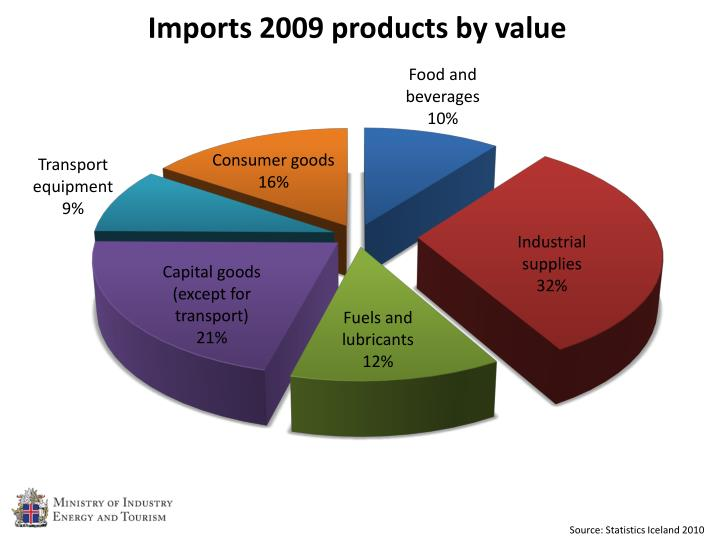 Source: Statistics Iceland 2010