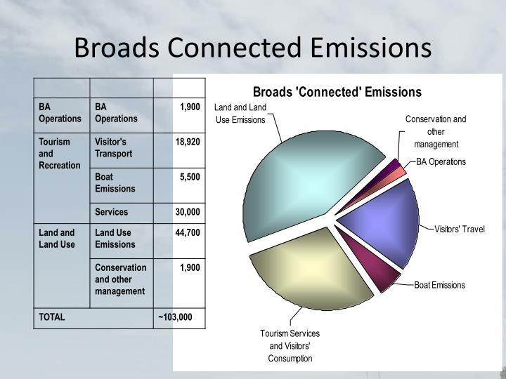 Broads Connected Emissions