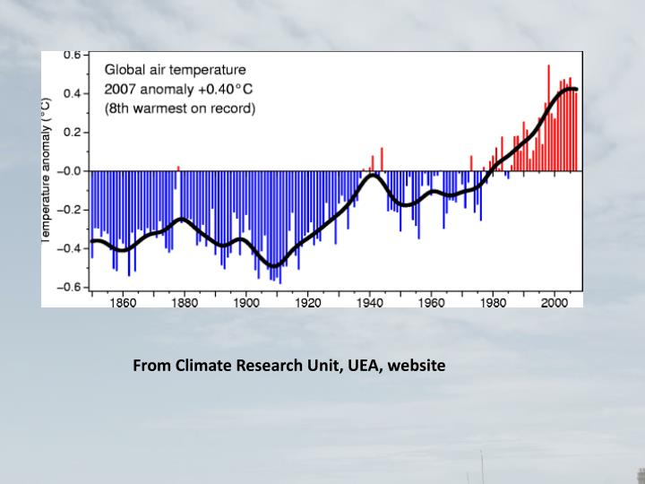 From Climate Research Unit, UEA, website