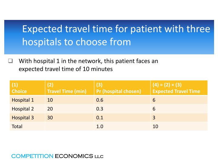 With hospital 1 in the network, this patient faces an expected travel time of 10 minutes