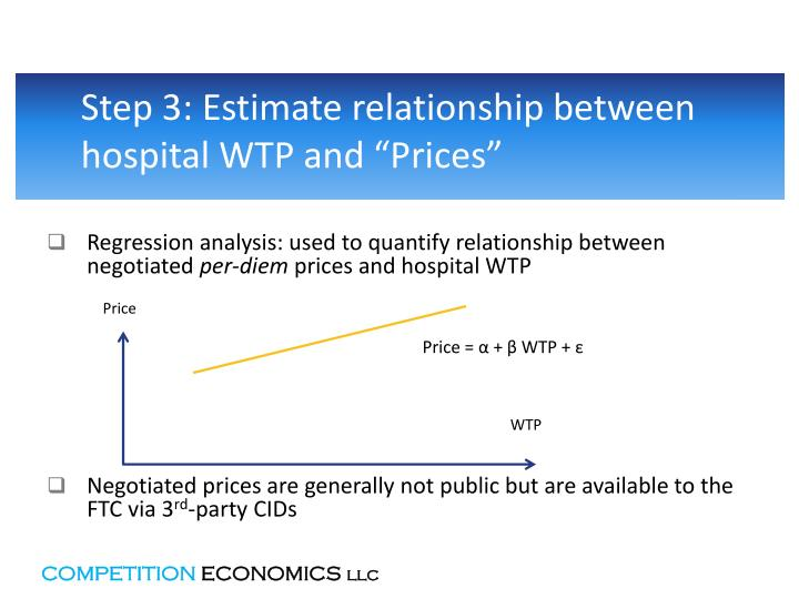 "Step 3: Estimate relationship between hospital WTP and ""Prices"""