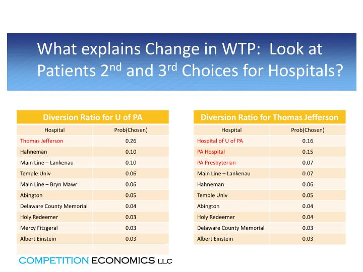What explains Change in WTP:  Look at Patients 2