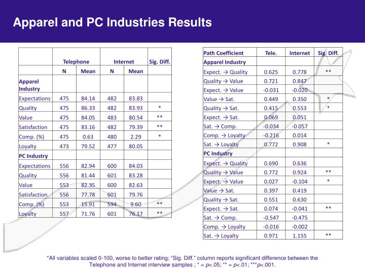 Apparel and PC Industries Results
