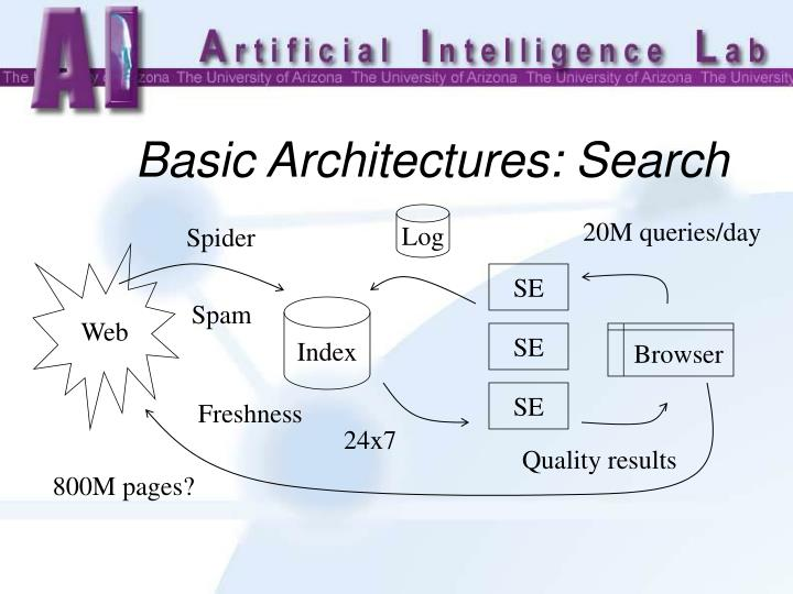 Basic Architectures: Search
