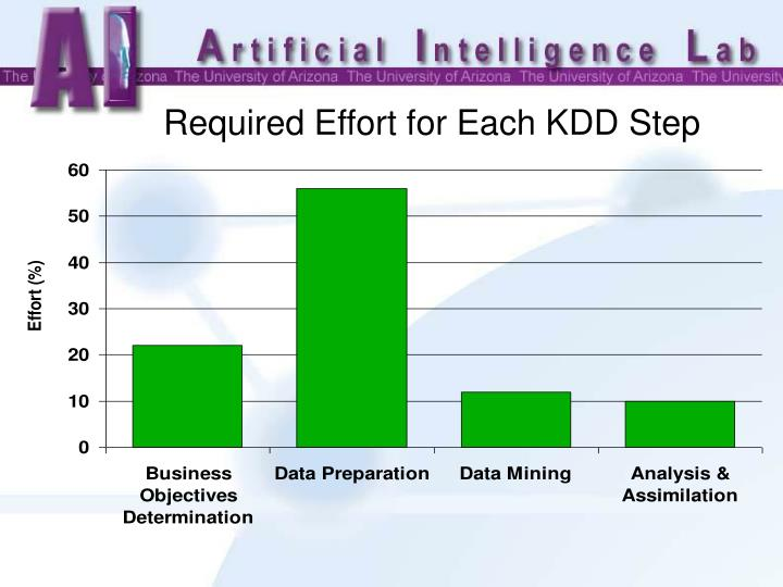 Required Effort for Each KDD Step