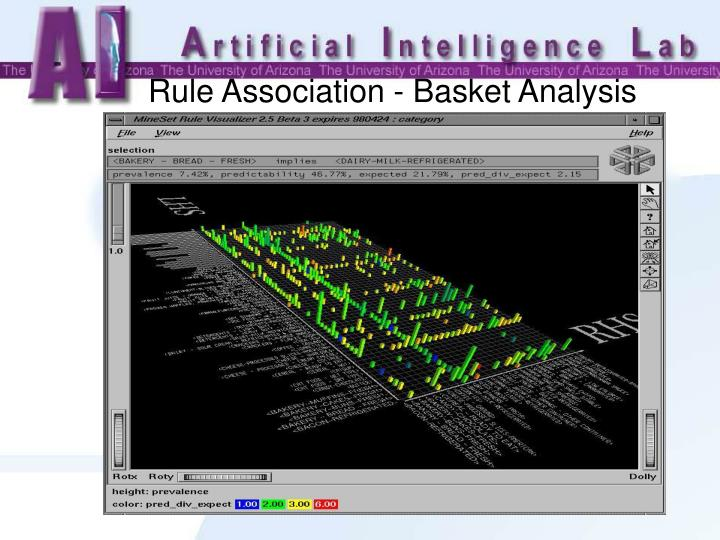 Rule Association - Basket Analysis