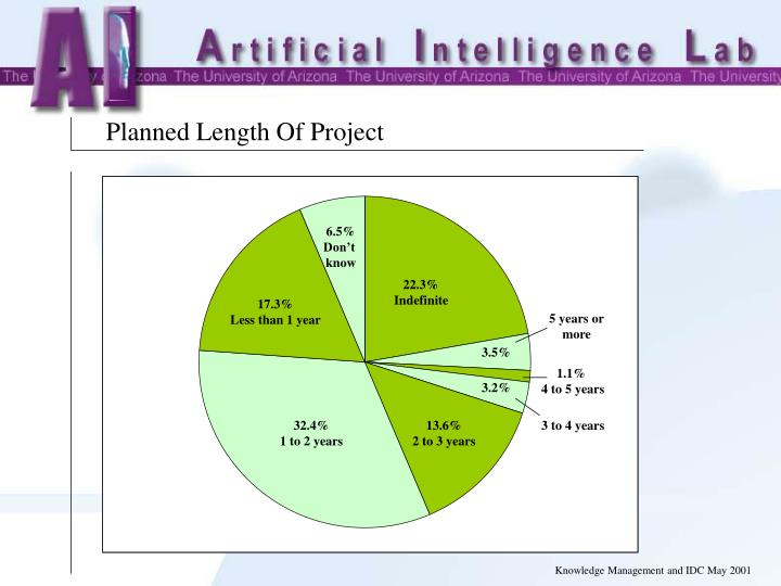 Planned Length Of Project