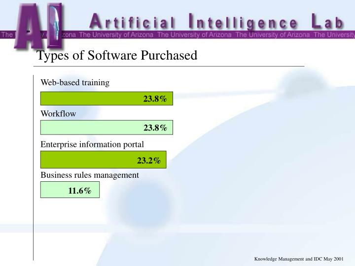 Types of Software Purchased