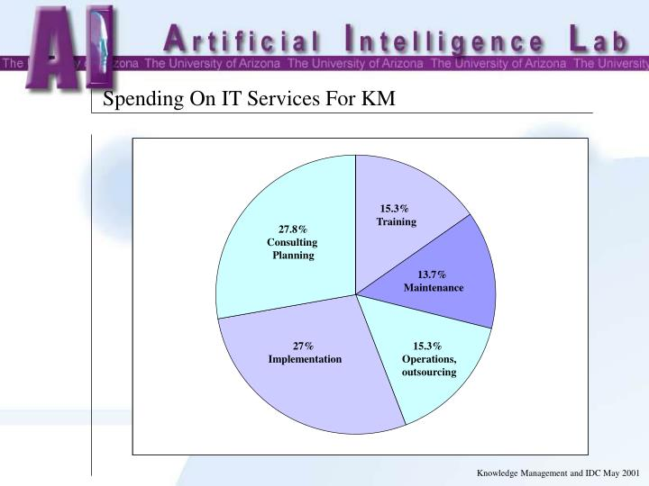 Spending On IT Services For KM