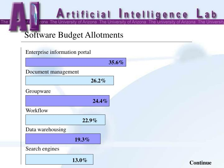 Software Budget Allotments