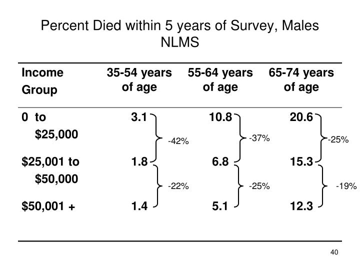 Percent Died within 5 years of Survey, Males NLMS