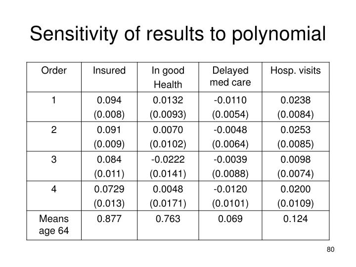 Sensitivity of results to polynomial