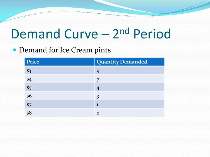 Demand Curve – 2