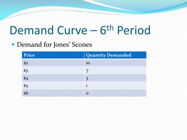 Demand Curve – 6