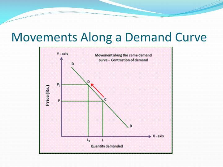 Movements Along a Demand Curve