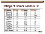 ratings of career ladders fit