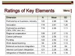 ratings of key elements