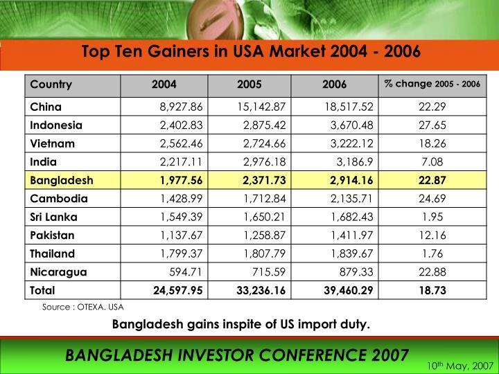 Top Ten Gainers in USA Market 2004 - 2006