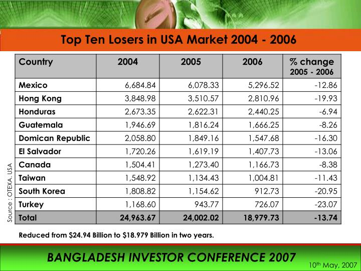 Top Ten Losers in USA Market 2004 - 2006