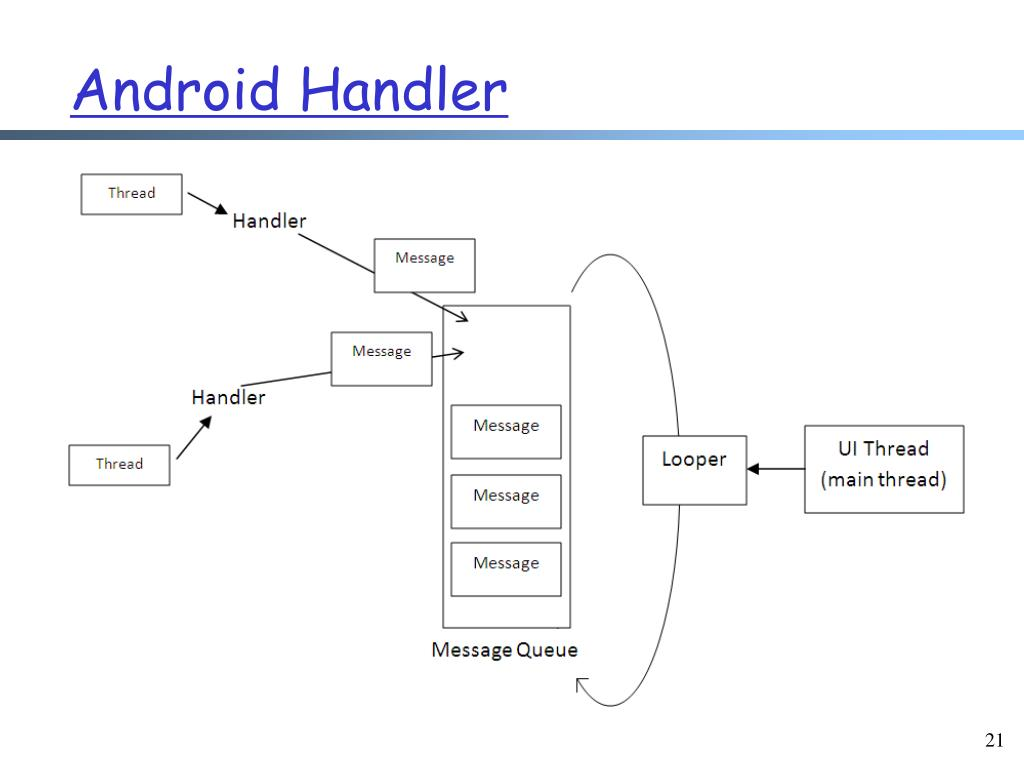PPT - Android: Event Handler Blocking, Android Inter-Thread