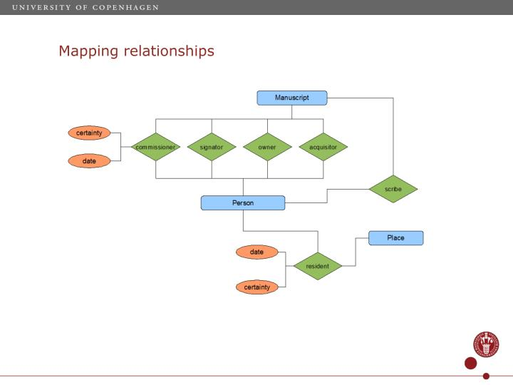 Mapping relationships