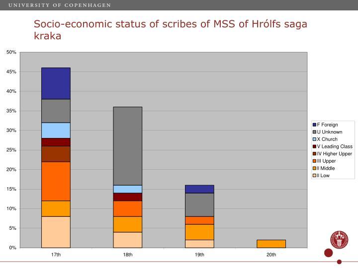 Socio-economic status of scribes of MSS of Hrólfs saga kraka