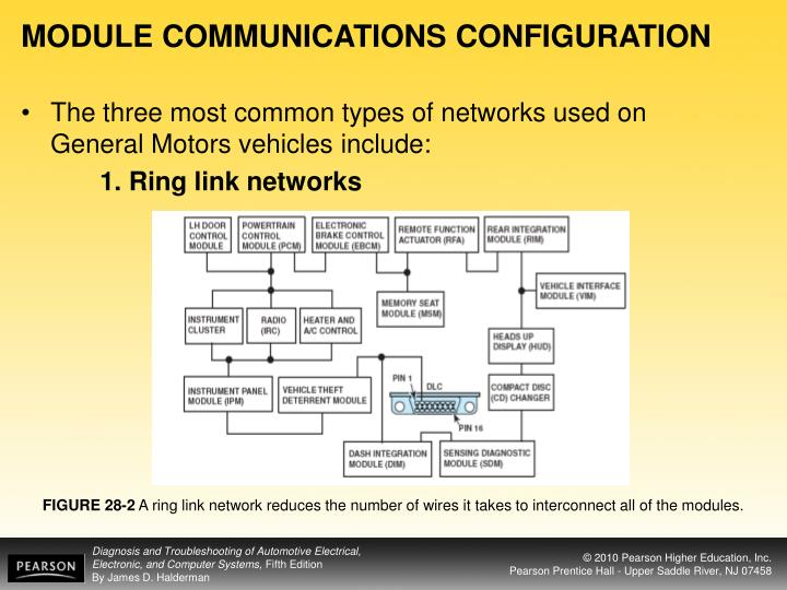 MODULE COMMUNICATIONS CONFIGURATION