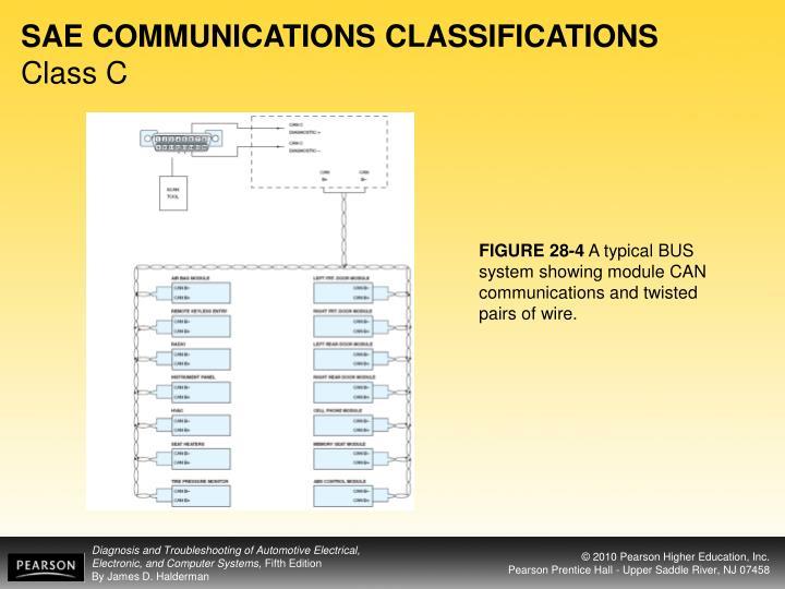 SAE COMMUNICATIONS CLASSIFICATIONS
