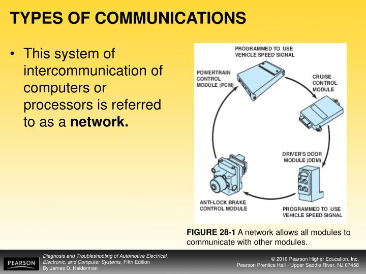 TYPES OF COMMUNICATIONS