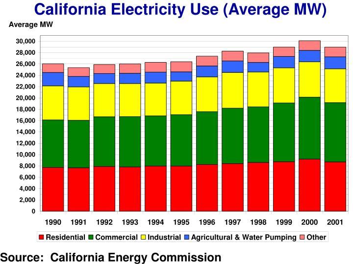 California Electricity Use (Average MW)