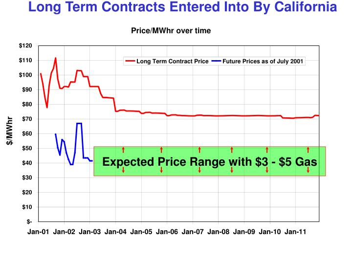 Long Term Contracts Entered Into By California