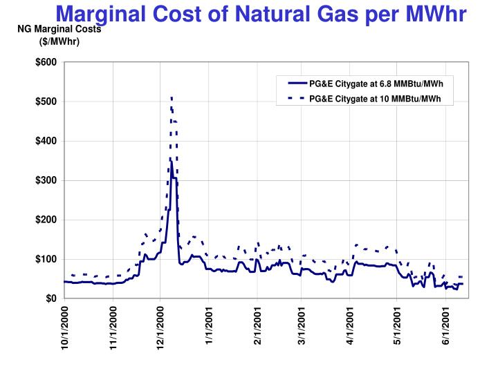 Marginal Cost of Natural Gas per MWhr