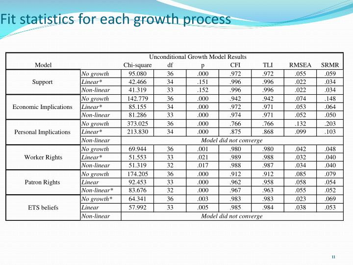 Fit statistics for each growth process