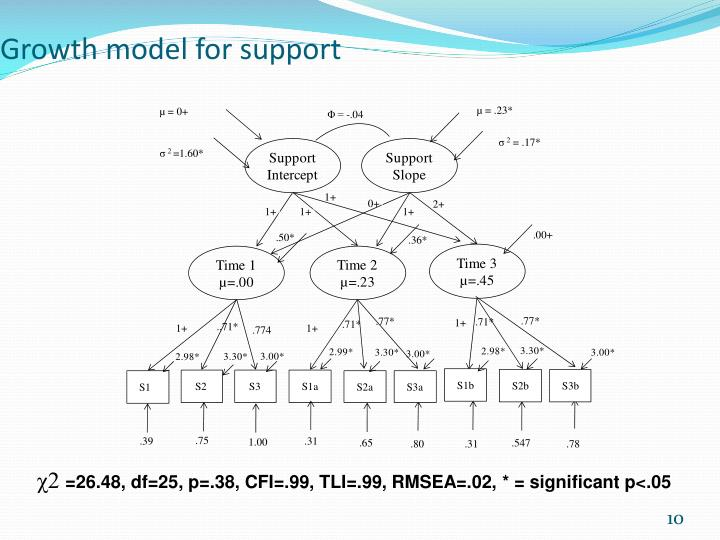 Growth model for support