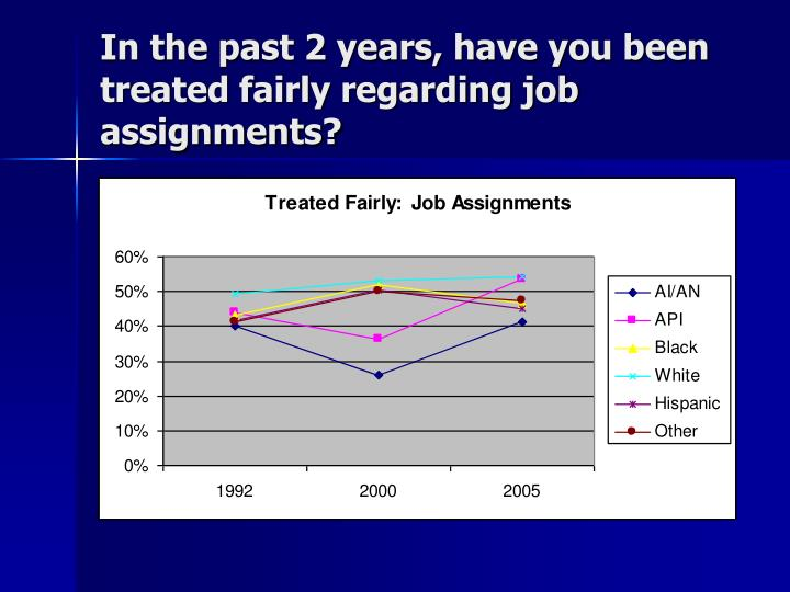 In the past 2 years, have you been treated fairly regarding job assignments?